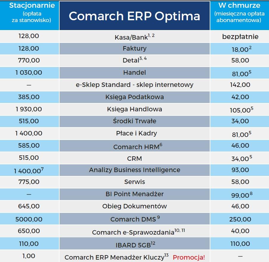 Comarch Optima cennik