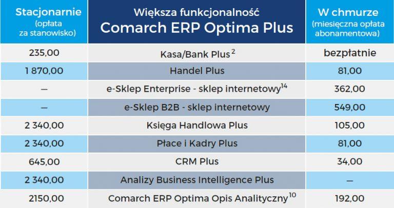 Cennik Comarch ERP Optima